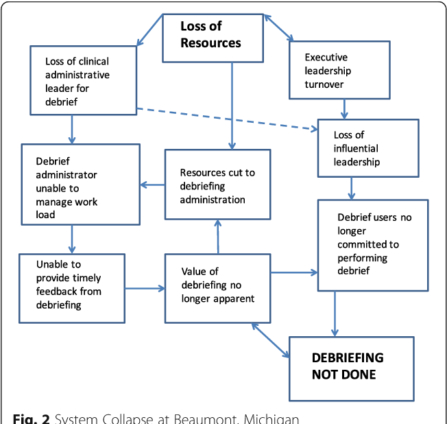 Implementation of surgical debriefing programs in large health