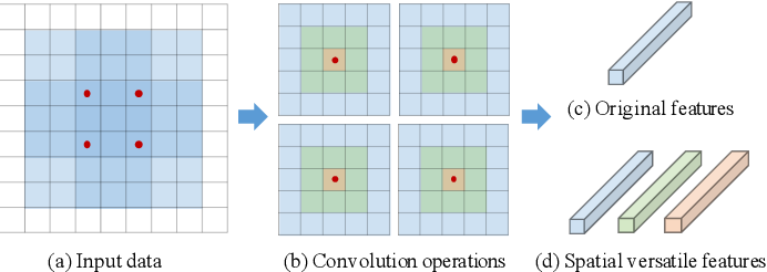 Figure 1 for Learning Versatile Convolution Filters for Efficient Visual Recognition