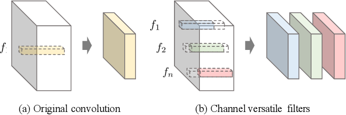 Figure 3 for Learning Versatile Convolution Filters for Efficient Visual Recognition