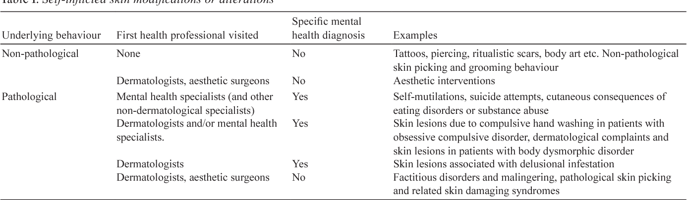 Table I from Self-inflicted lesions in dermatology: terminology and