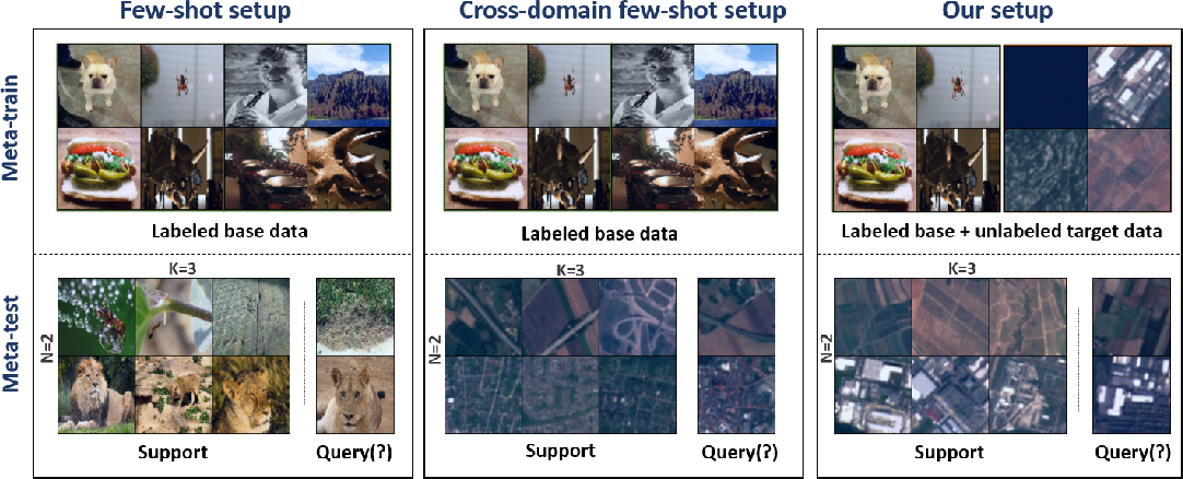 Figure 1 for Dynamic Distillation Network for Cross-Domain Few-Shot Recognition with Unlabeled Data