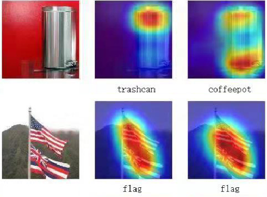 Figure 1 for Attention, Please! Adversarial Defense via Attention Rectification and Preservation
