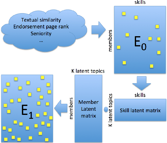 Figure 2 for Search by Ideal Candidates: Next Generation of Talent Search at LinkedIn
