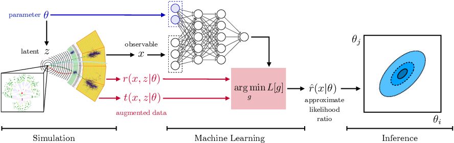 Figure 2 for Simulation-based inference methods for particle physics