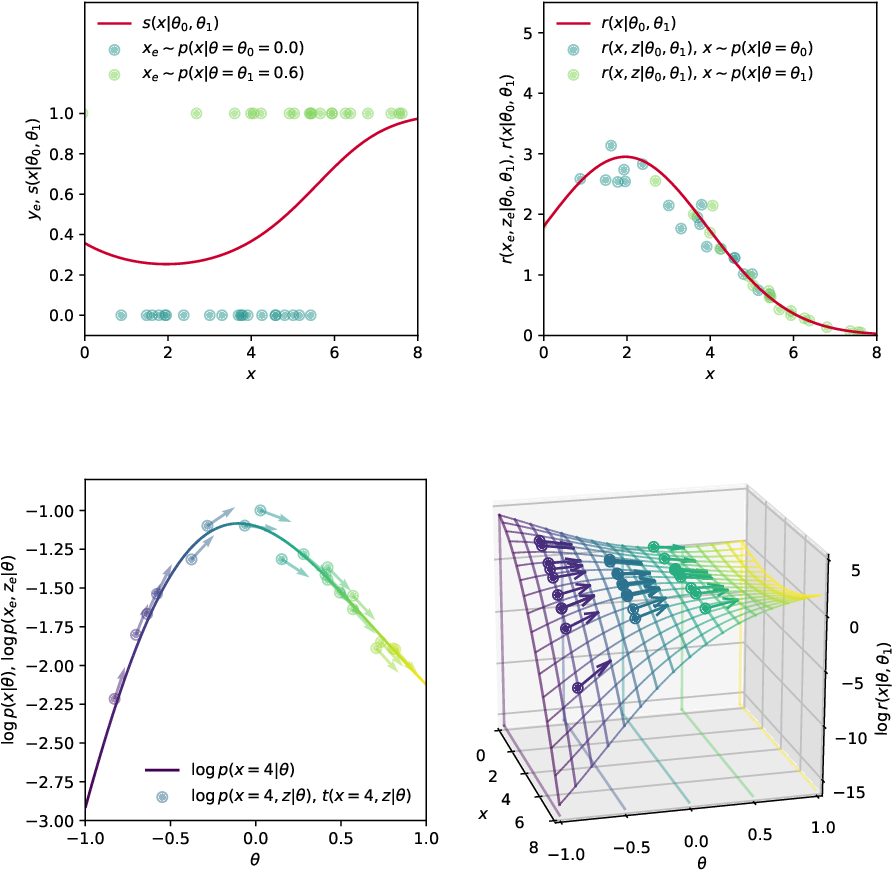 Figure 4 for Simulation-based inference methods for particle physics