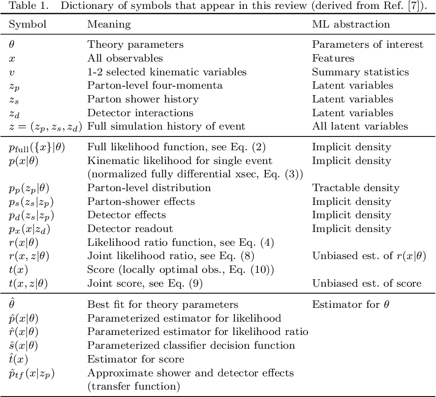 Figure 1 for Simulation-based inference methods for particle physics