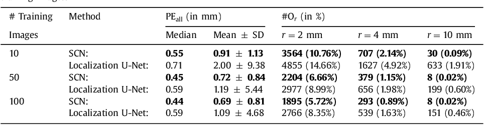 Figure 4 for Integrating Spatial Configuration into Heatmap Regression Based CNNs for Landmark Localization