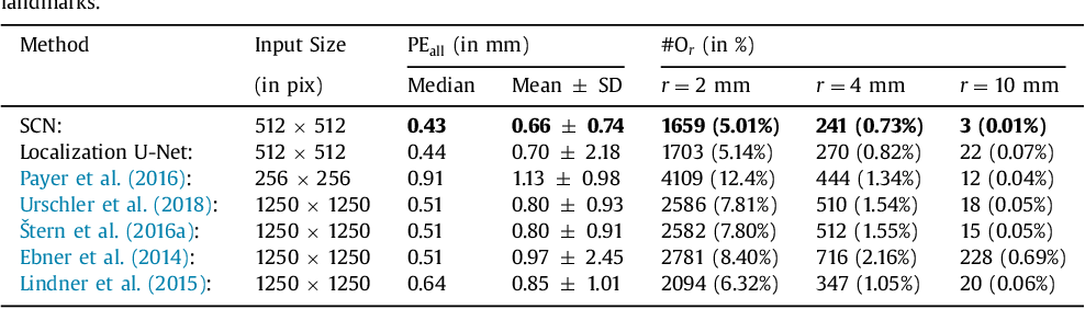 Figure 2 for Integrating Spatial Configuration into Heatmap Regression Based CNNs for Landmark Localization