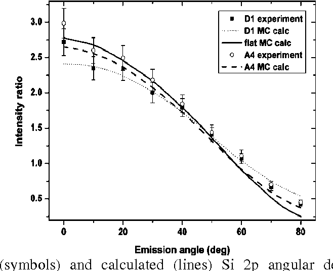 Influence Of Surface Roughness On Results Of Xps Measurements