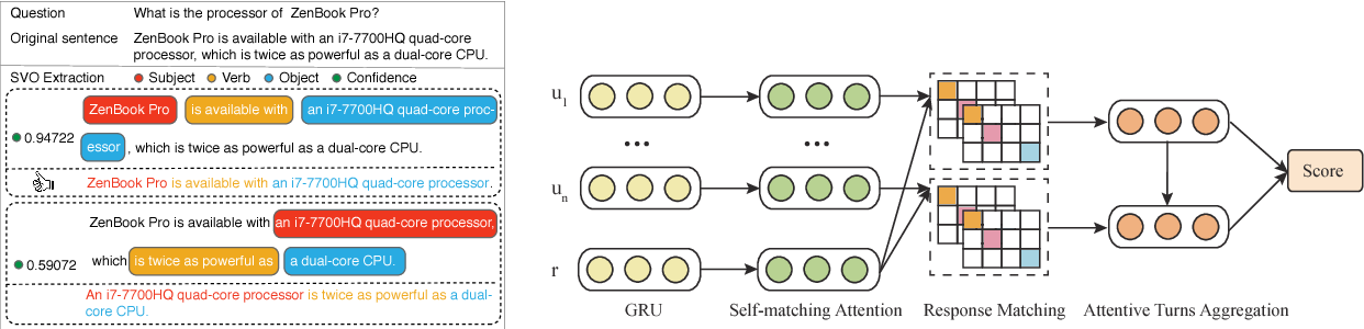 Figure 3 for Lingke: A Fine-grained Multi-turn Chatbot for Customer Service