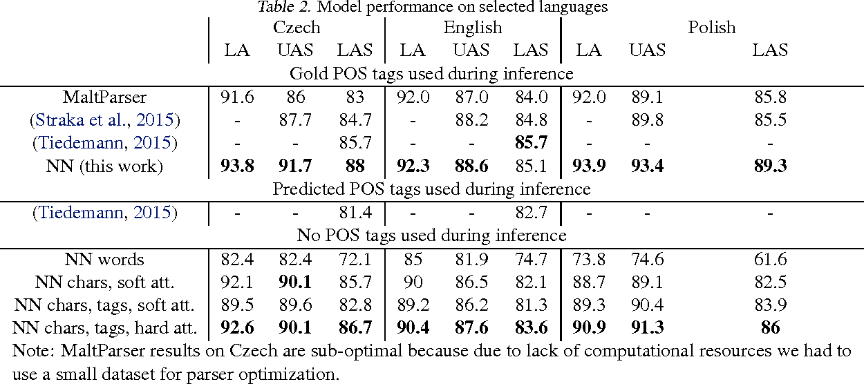 Figure 4 for Read, Tag, and Parse All at Once, or Fully-neural Dependency Parsing