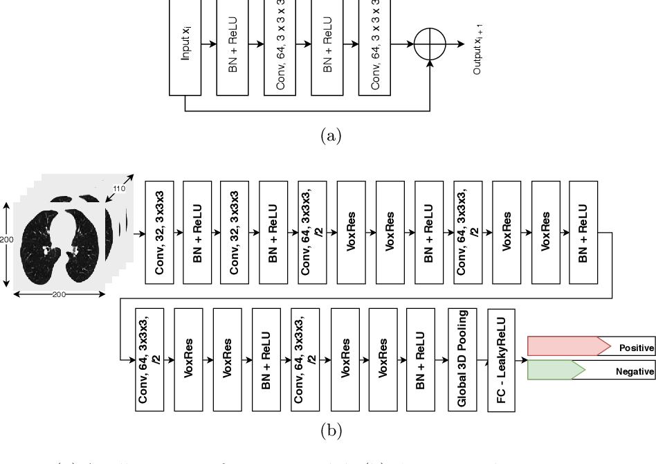 Figure 1 for COPD Classification in CT Images Using a 3D Convolutional Neural Network