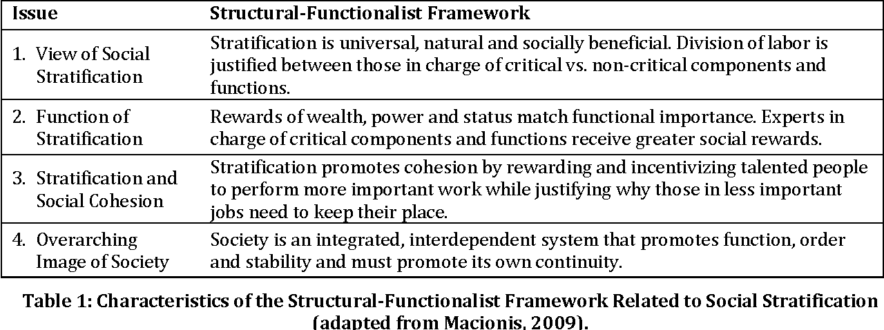 functions of social stratification in society