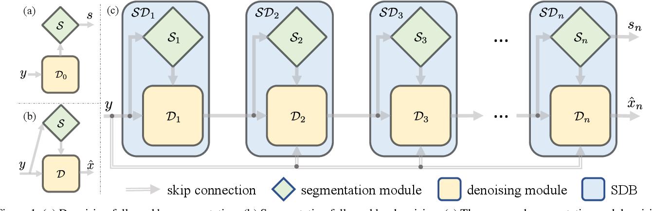 Figure 1 for Synergy Between Semantic Segmentation and Image Denoising via Alternate Boosting
