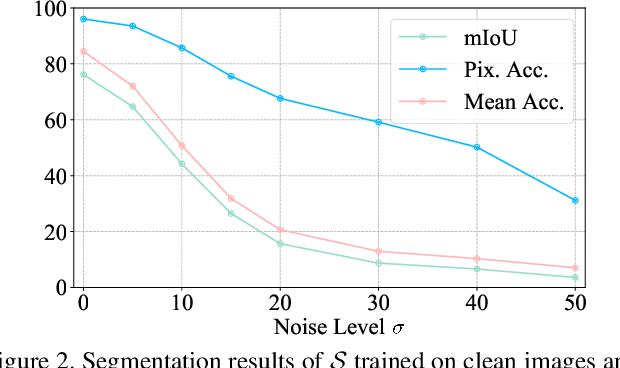 Figure 3 for Synergy Between Semantic Segmentation and Image Denoising via Alternate Boosting