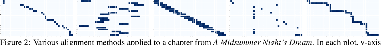 Figure 3 for The Shmoop Corpus: A Dataset of Stories with Loosely Aligned Summaries