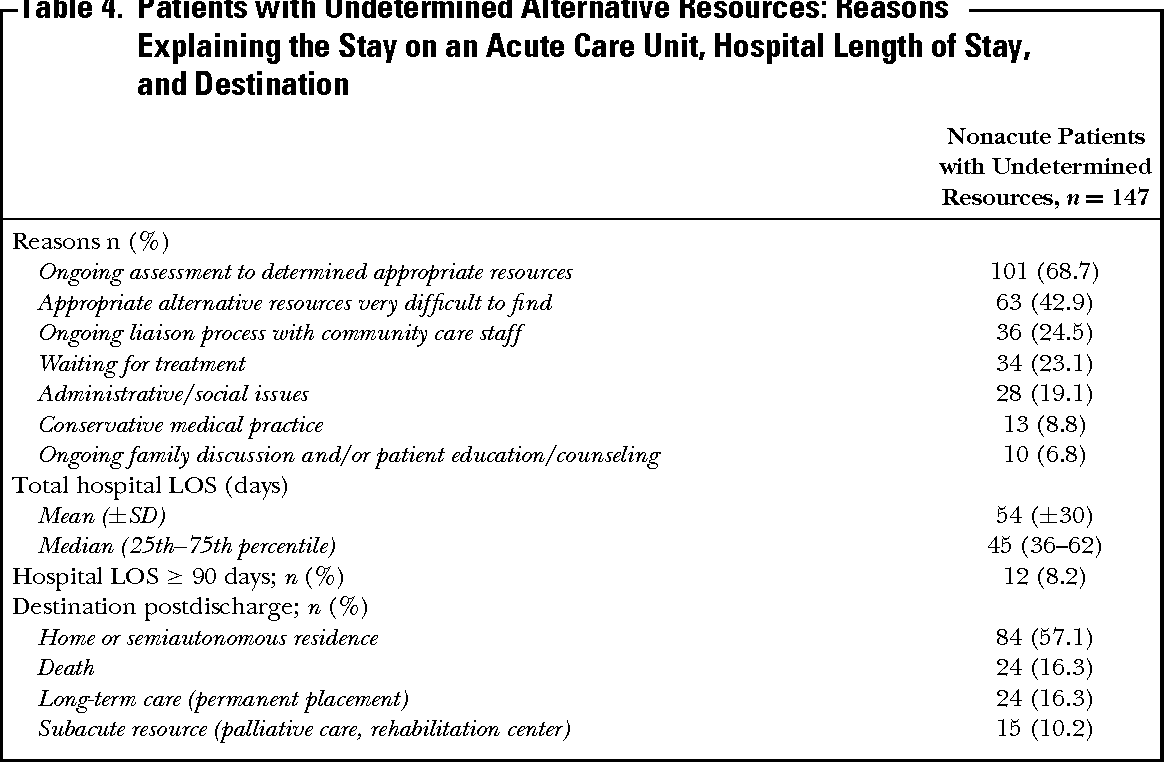 Patient Needs, Required Level of Care, and Reasons Delaying Hospital