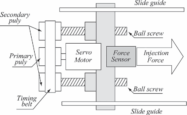 Fig. 2. Schematic diagram of the injection molding machine using a force sensor.