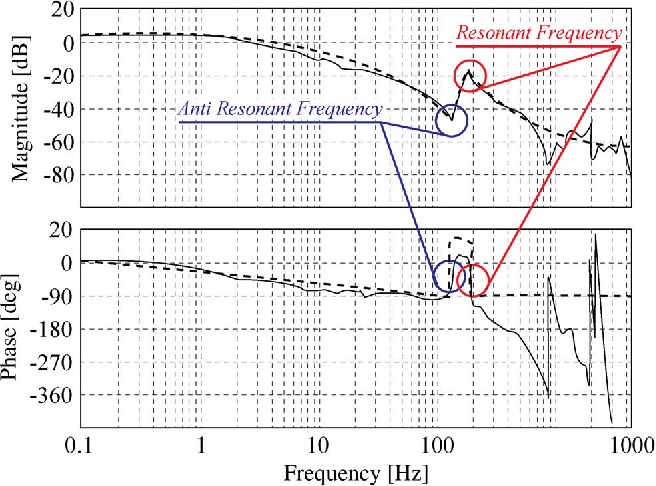 Fig. 3. Open-loop frequency characteristics of the transfer function from the torque command to the motor speed of the tested injection molding machine.