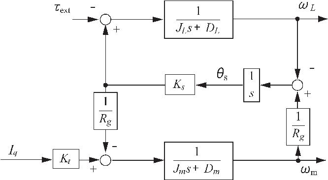 Fig. 4. Block diagram of the two-inertia model.