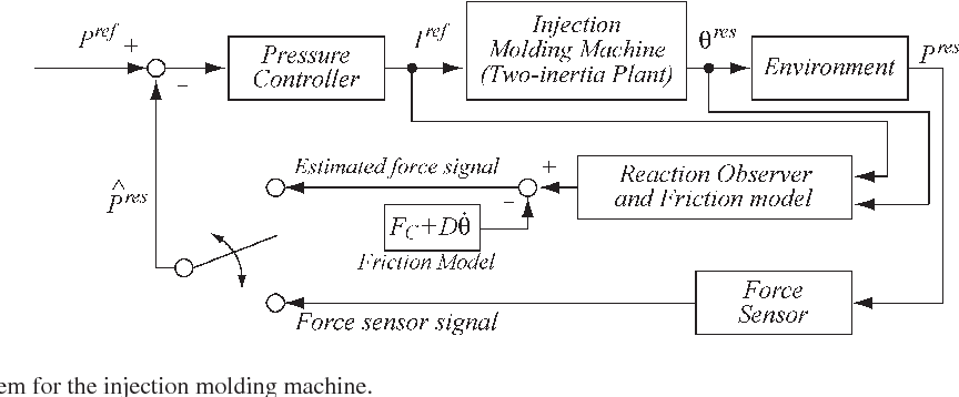 Fig. 5. Pressure control system for the injection molding machine.