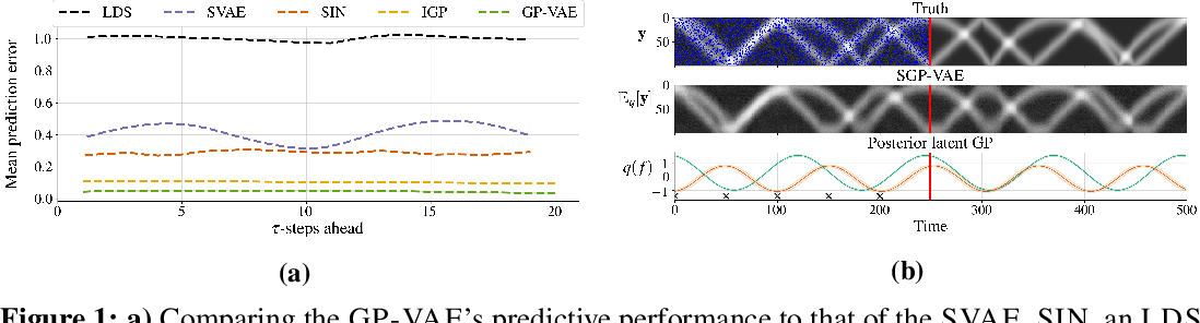 Figure 1 for Sparse Gaussian Process Variational Autoencoders