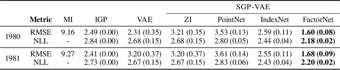 Figure 4 for Sparse Gaussian Process Variational Autoencoders
