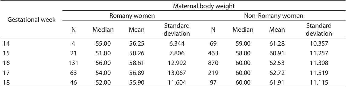 PDF] Analysis of alfa-fetoprotein concentrations in maternal