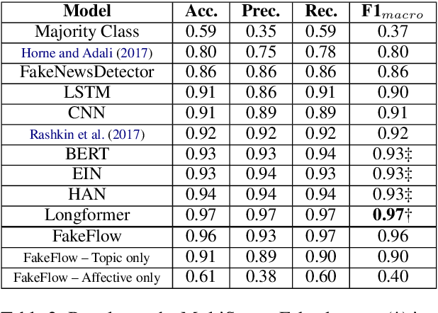 Figure 4 for FakeFlow: Fake News Detection by Modeling the Flow of Affective Information