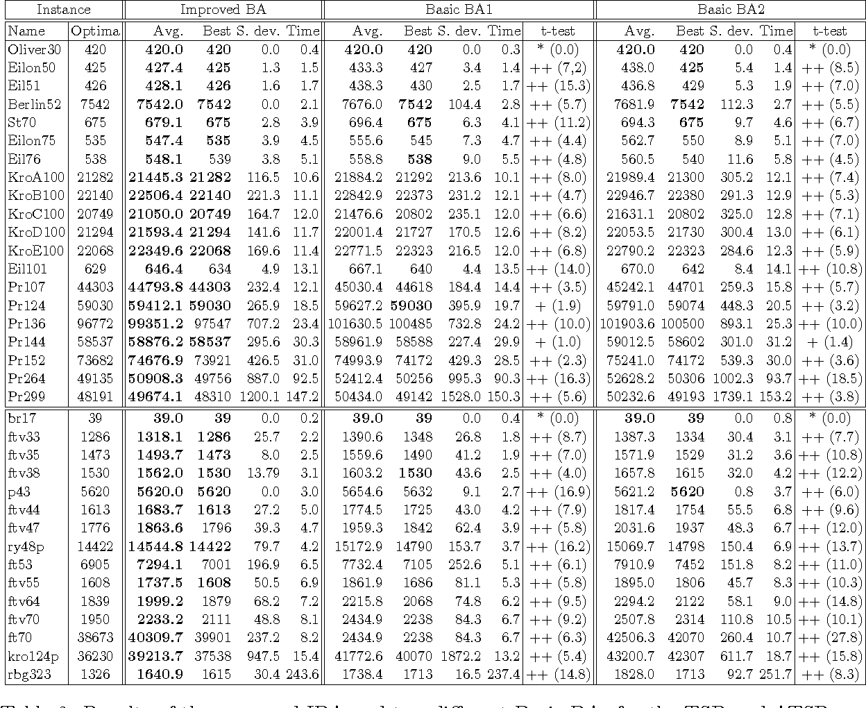 Figure 3 for An Improved Discrete Bat Algorithm for Symmetric and Asymmetric Traveling Salesman Problems