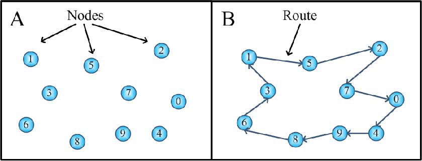 Figure 1 for An Improved Discrete Bat Algorithm for Symmetric and Asymmetric Traveling Salesman Problems