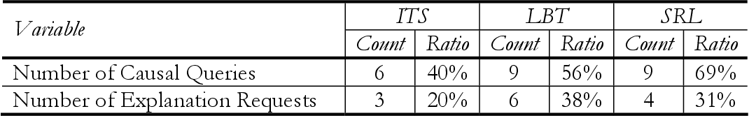 table 7.17