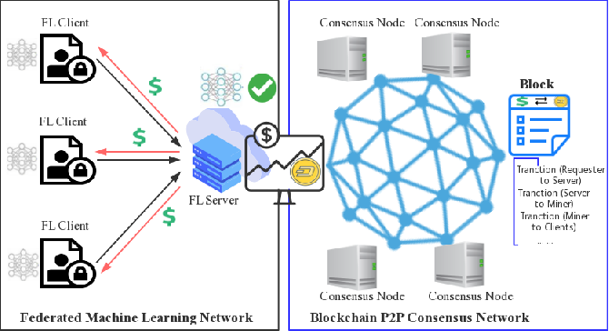 Figure 1 for FedCoin: A Peer-to-Peer Payment System for Federated Learning