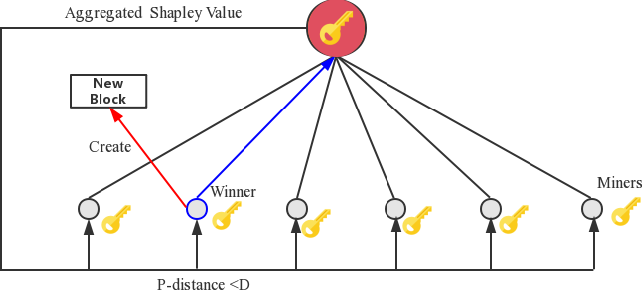 Figure 3 for FedCoin: A Peer-to-Peer Payment System for Federated Learning