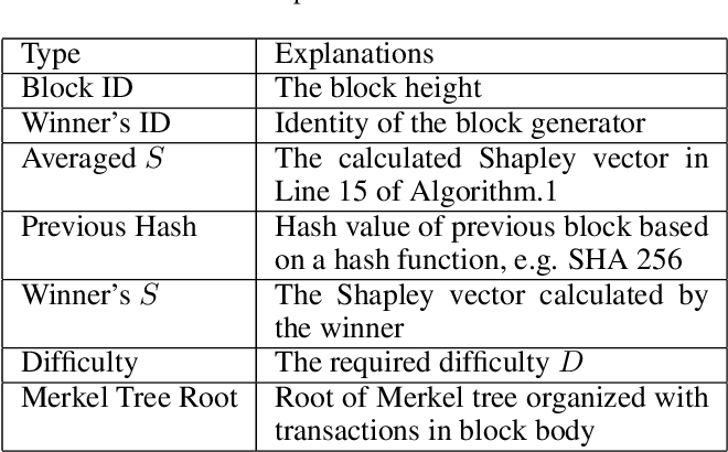Figure 2 for FedCoin: A Peer-to-Peer Payment System for Federated Learning