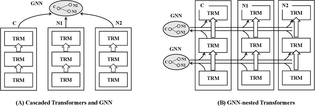 Figure 1 for GraphFormers: GNN-nested Language Models for Linked Text Representation