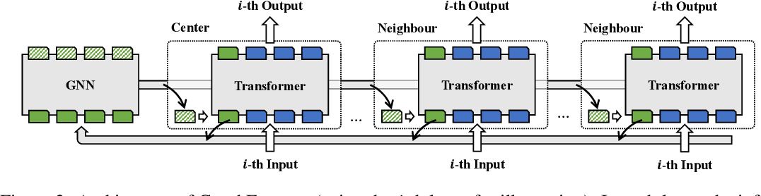 Figure 3 for GraphFormers: GNN-nested Language Models for Linked Text Representation