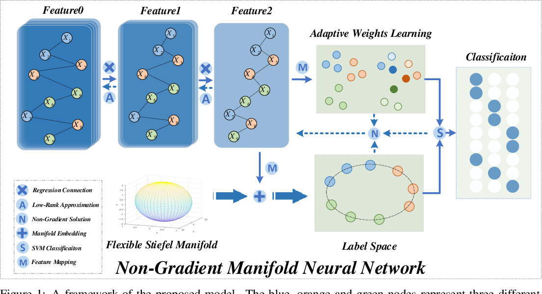 Figure 1 for Non-Gradient Manifold Neural Network