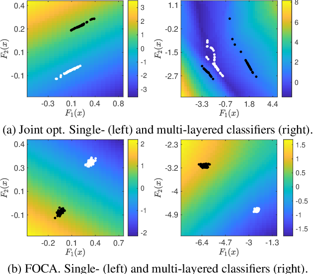 Figure 1 for Breaking Inter-Layer Co-Adaptation by Classifier Anonymization