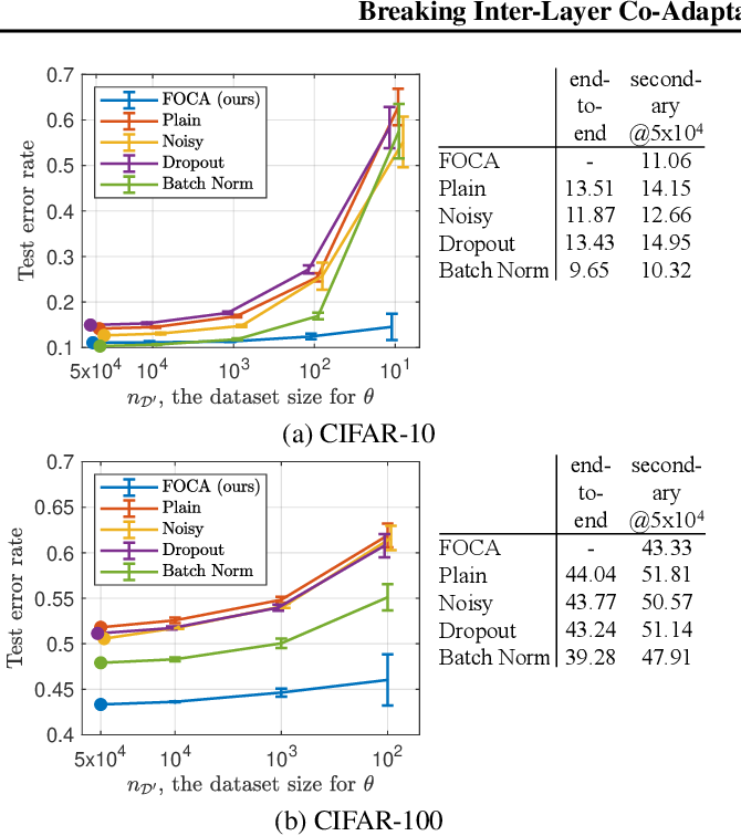 Figure 3 for Breaking Inter-Layer Co-Adaptation by Classifier Anonymization