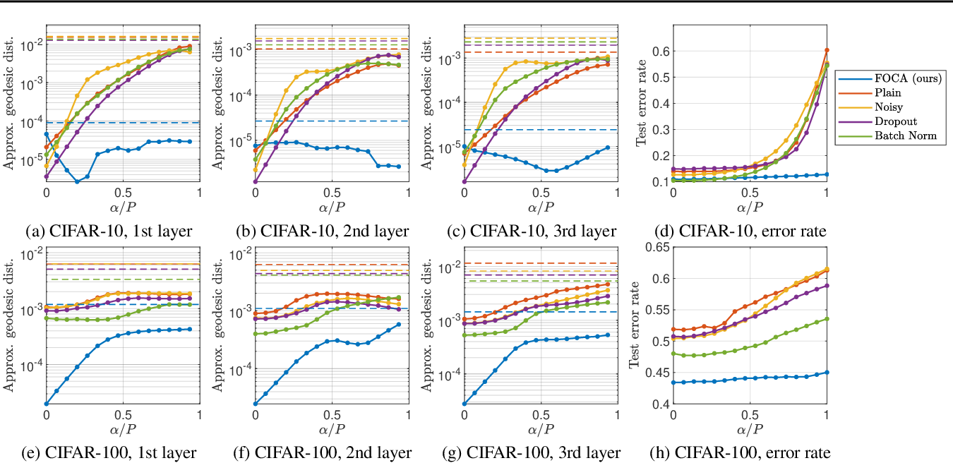 Figure 4 for Breaking Inter-Layer Co-Adaptation by Classifier Anonymization