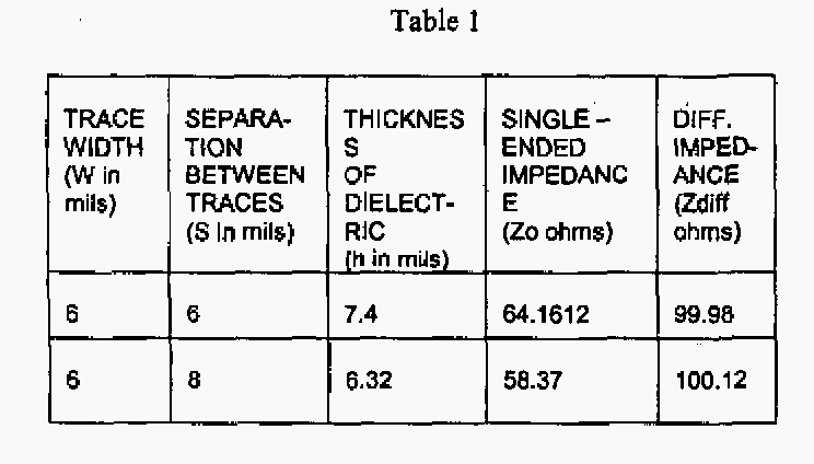 Table 1 from Analysis of differential termination technique