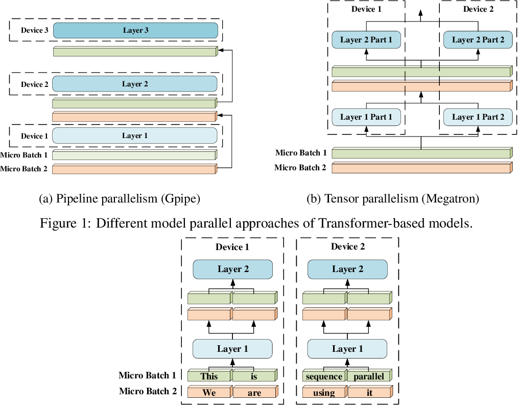 Figure 1 for Sequence Parallelism: Making 4D Parallelism Possible
