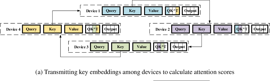 Figure 4 for Sequence Parallelism: Making 4D Parallelism Possible