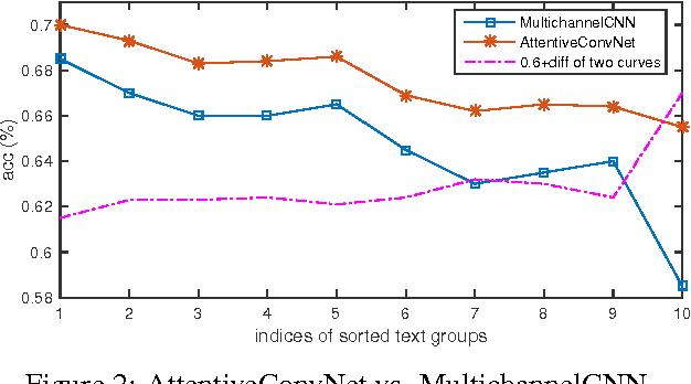 Figure 2 for Attentive Convolution
