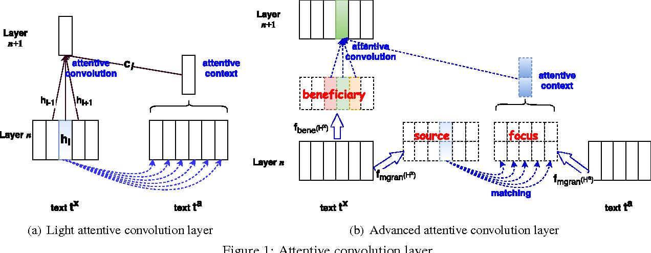 Figure 1 for Attentive Convolution