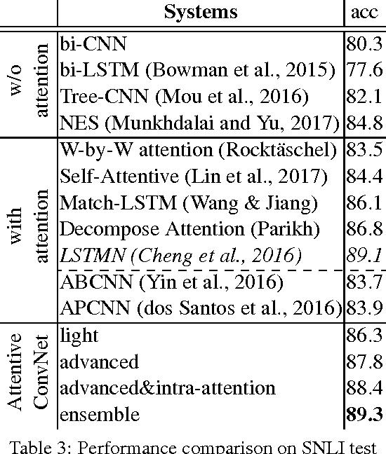 Figure 3 for Attentive Convolution