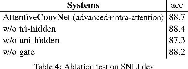 Figure 4 for Attentive Convolution