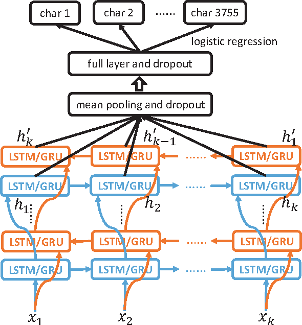 Figure 3 for Drawing and Recognizing Chinese Characters with Recurrent Neural Network
