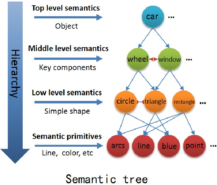 Figure 1 for Knowledge-guided Semantic Computing Network